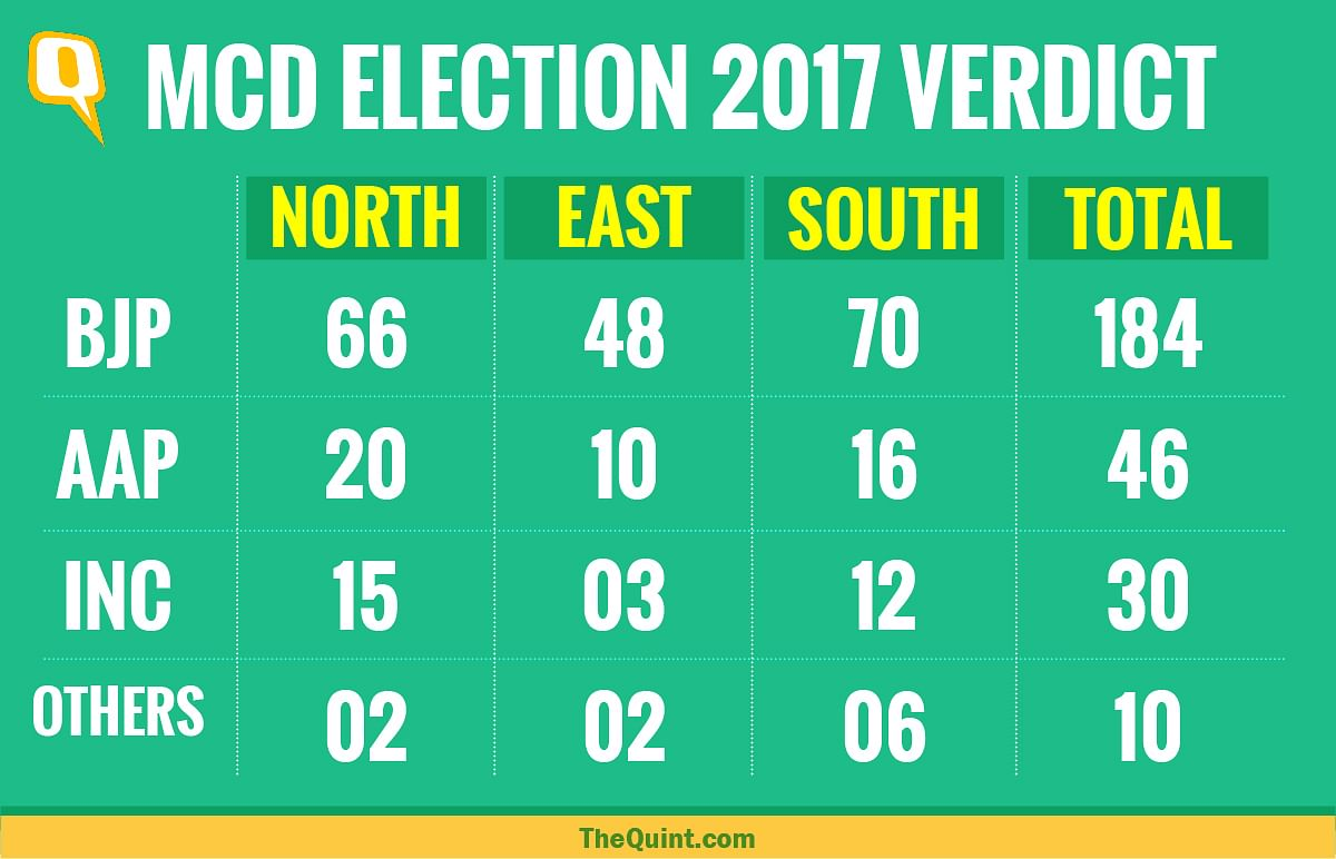 MCD Results: BJP Sweeps Delhi, AAP and Cong Decimated
