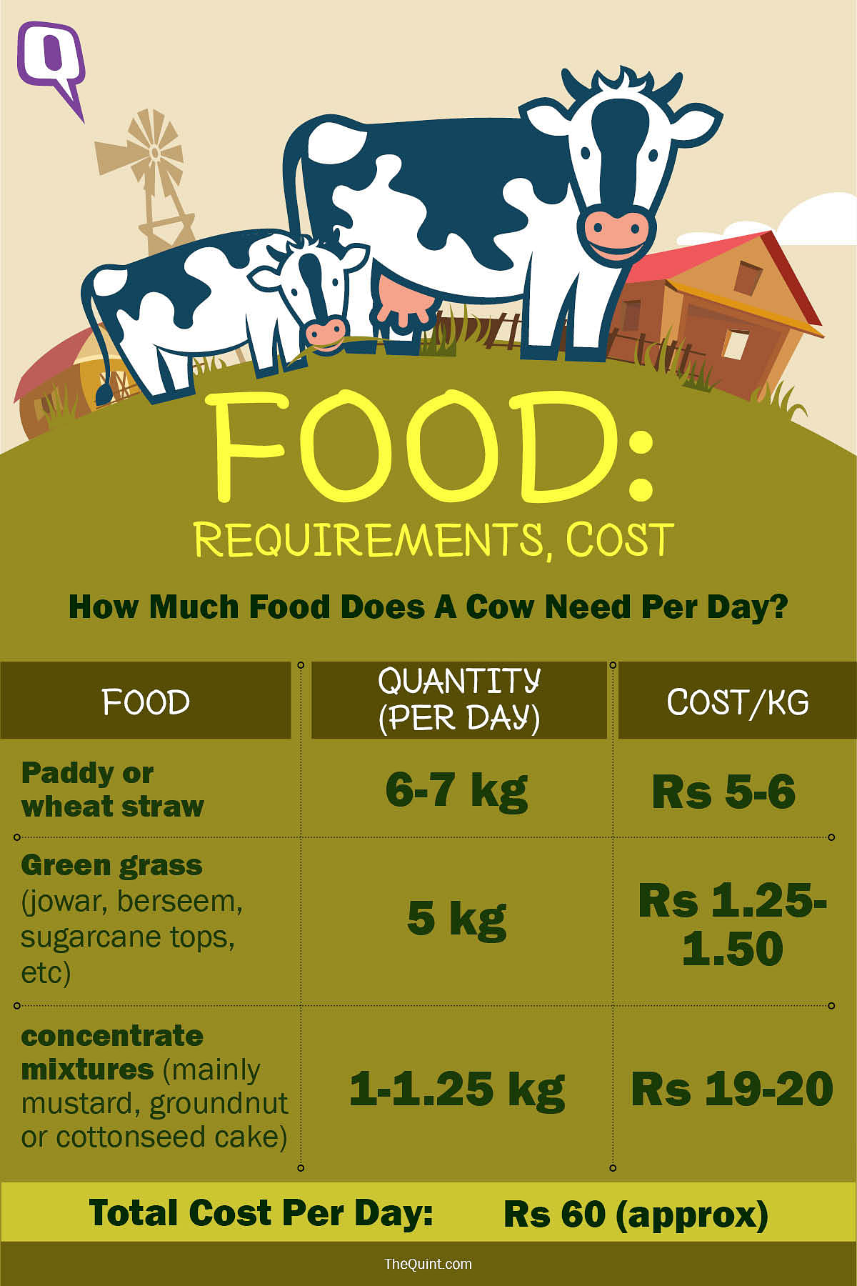 How much food does a bovine animal require every day? How much does this cost? Data from <i>Indian Express. </i>(Graphic: Rahul Gupta/<b>The Quint</b>)
