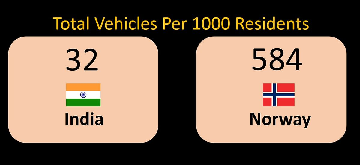 India still has a low vehicle penetration. (Photo: <b>The Quint</b>)