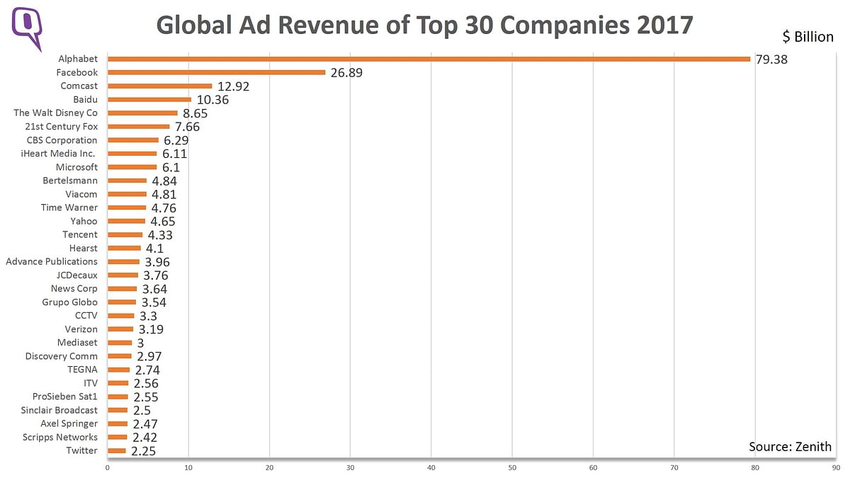 Alphabet accounts for 15% of the total advertising pie. (Photo: <b>The Quint</b>)