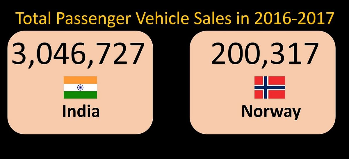 India's car market is nearly 14 times that of Norway, according to SIAM data. (Photo: <b>The Quint</b>)