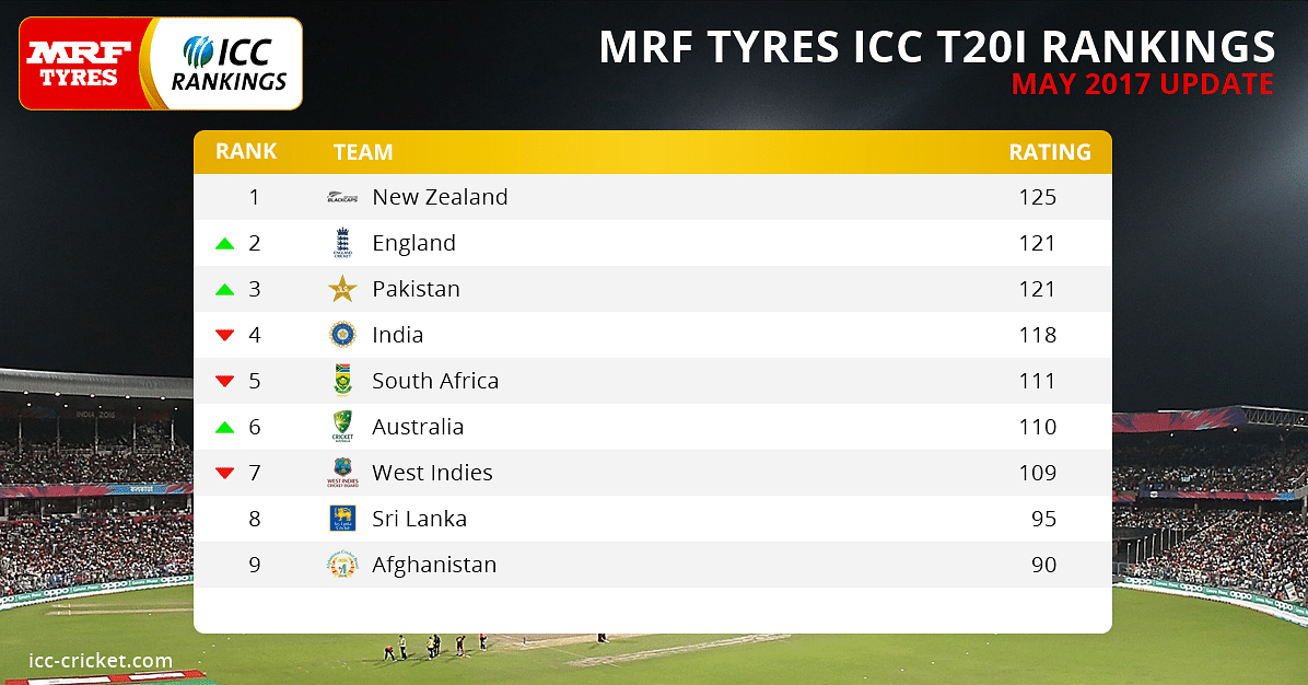 India Slip to Fourth in ICC T20 Rankings, New Zealand on Top
