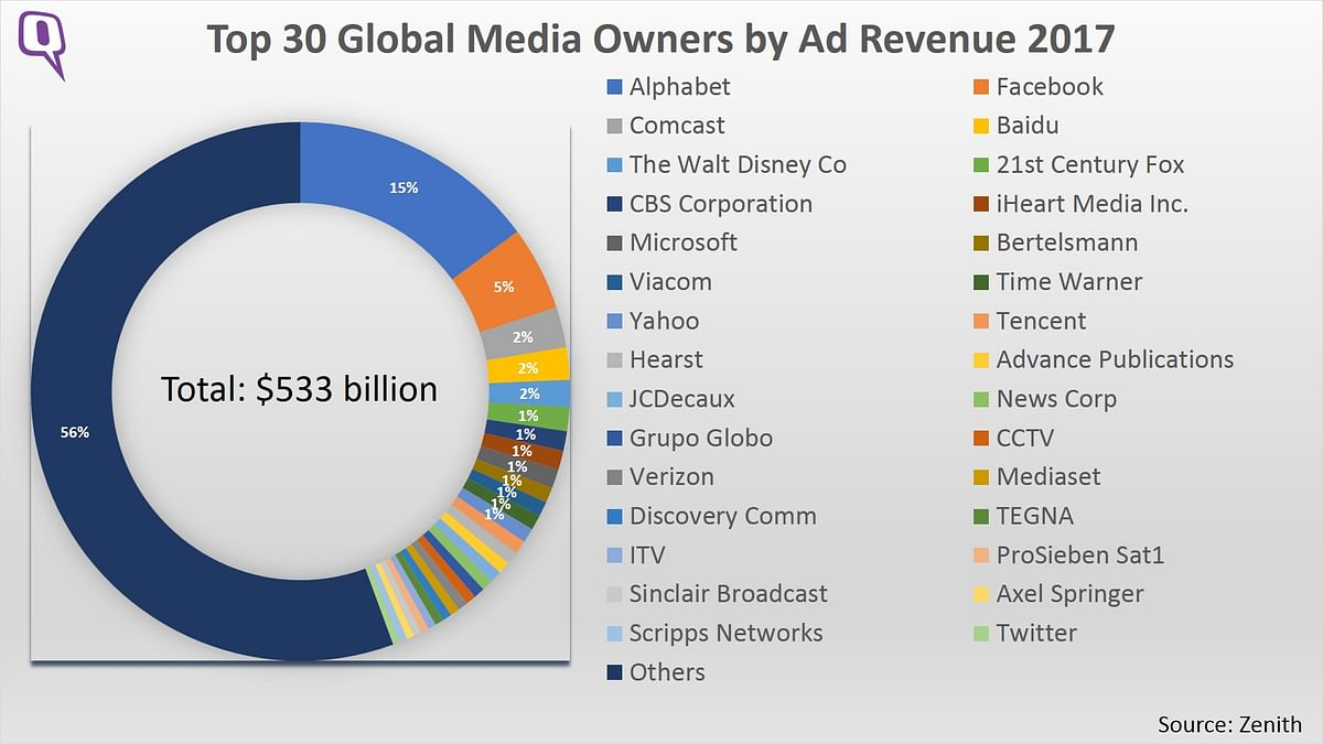 A list of the Top 30 Global Media Owners from the Zenith report. (Photo: <b>The Quint</b>)