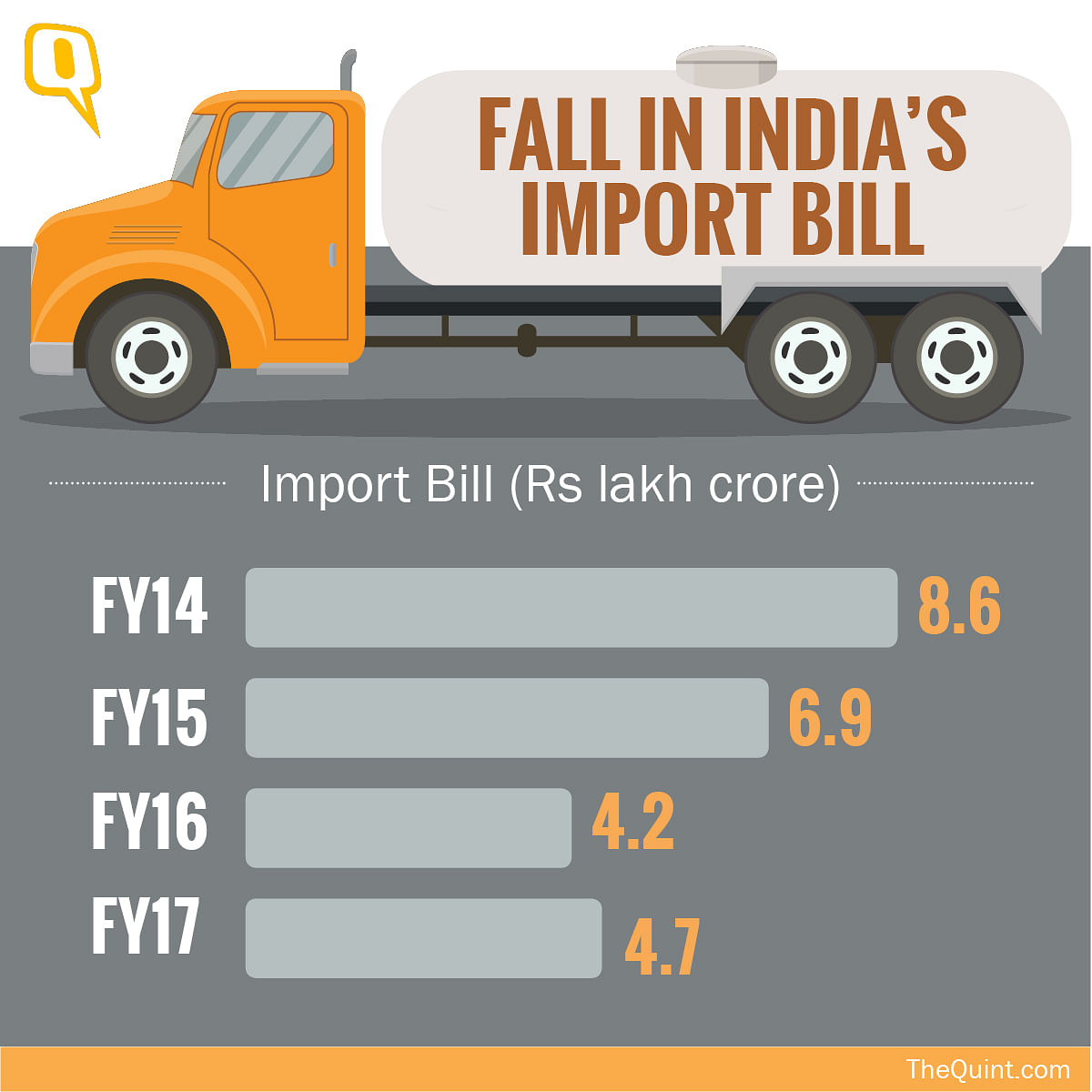 "Source: <a href=""http://ppac.org.in/"">PPAC</a> (Ministry of Petroleum &amp; Natural Gas) (Infographic: Rahul Gupta/ <b>The Quint</b>)"