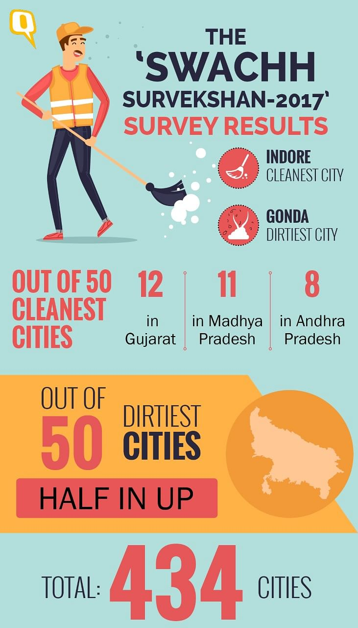 Indore India's Cleanest City, Gonda Dirtiest on Swachh Bharat List