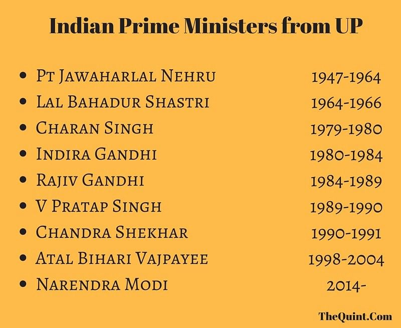 UP has produced 9 Prime Ministers so far, including incumbent PM Narendra Modi. (Graphic: The Quint)