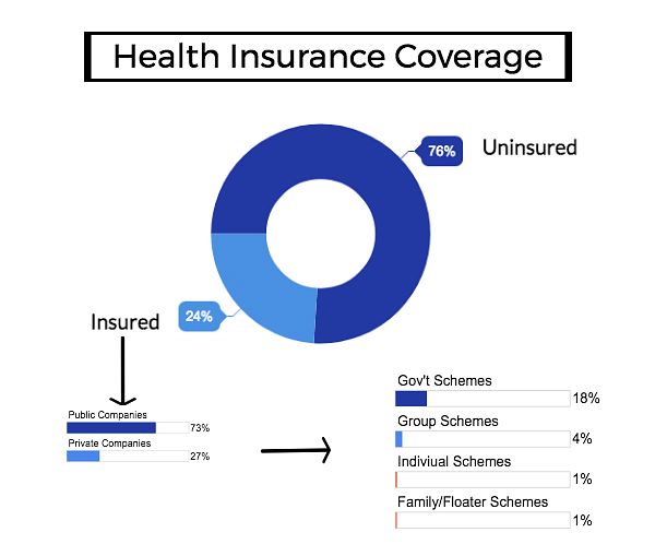 """76 percent Indians don't have health insurance. Source: <a href=""""https://drive.google.com/a/indiaspend.org/file/d/0B8LZQyAjGHV2aVk3QkNnUHg3UTA/view?usp=sharing"""">Healthcare In India: Key Trends, Challenges And Innovation Landscape</a>.&nbsp;"""