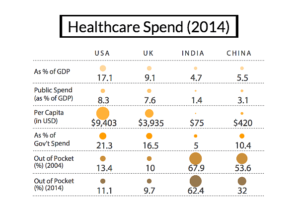"""Indians are spending more than 62 percent of their health expenses from personal savings. Source: <a href=""""https://drive.google.com/a/indiaspend.org/file/d/0B8LZQyAjGHV2aVk3QkNnUHg3UTA/view?usp=sharing"""">Healthcare In India: Key Trends, Challenges And Innovation Landscape</a>.&nbsp;"""