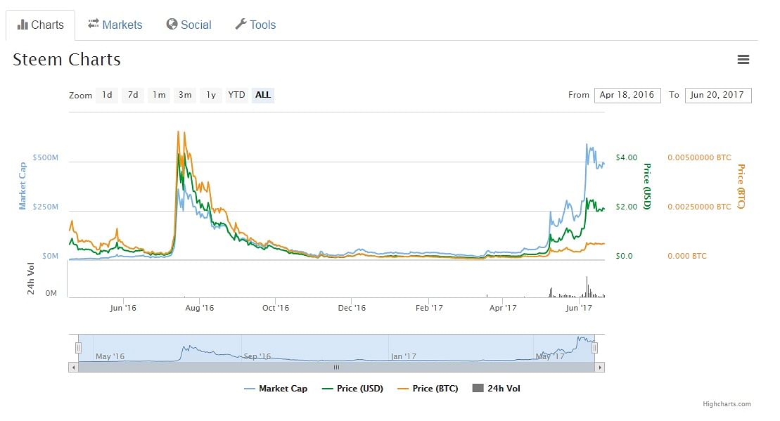 Steem, another virtual cryptocurrency, is growing quite rapidly. (Photo:<b> The Quint</b>)