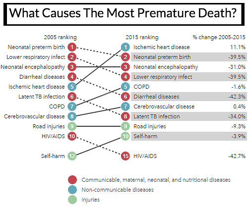 """Nearly half of all deaths in India caused by 'lifestyle' diseases. Source: <a href=""""http://www.healthdata.org/india"""">Institute for Health Metrics &amp; Evaluation</a>.&nbsp;"""
