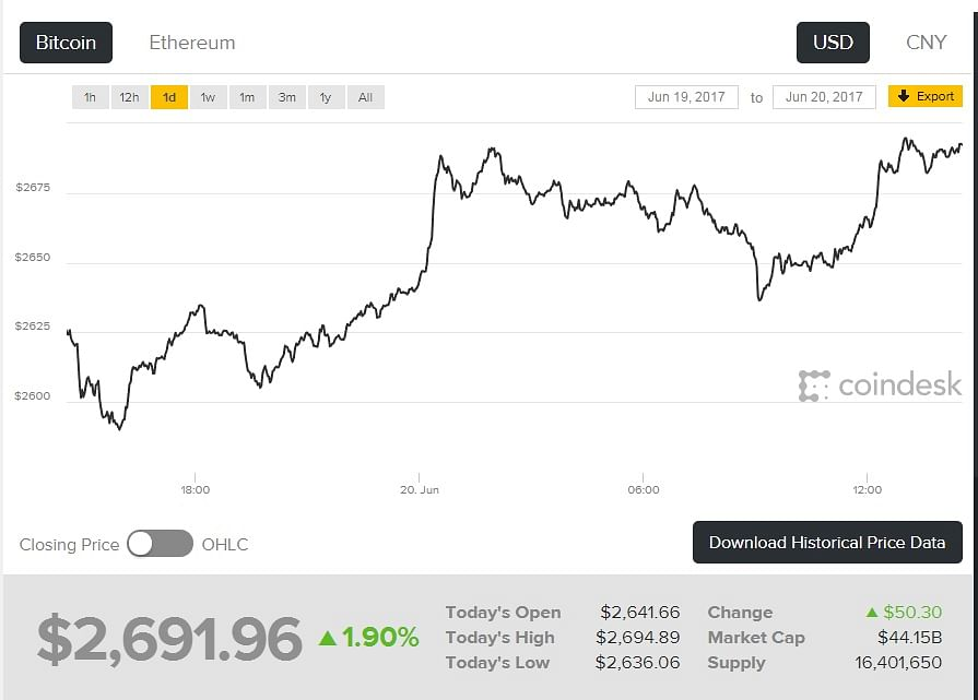Bitcoin value has been growing rapidly. (Photo: Coindesk)