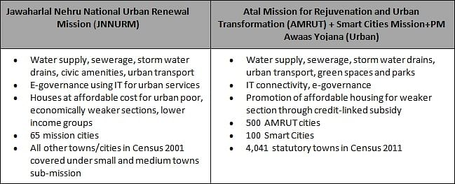 Sources: Ministry of Housing and Urban Poverty Alleviation,Town and Country Planning Organisation, AMRUT, Smart Cities Mission, PM Awaas Yojana-Urban