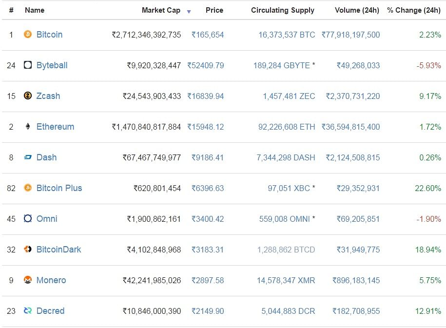 One Bitcoin has a value of Rs 1,65,654 as of 5 June 2017. (Photo Courtesy: Coinmarketcap.com)