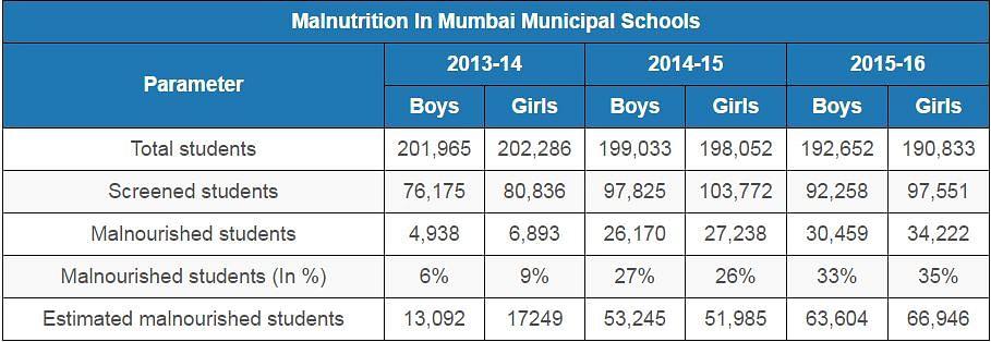"(Source: <a href=""http://praja.org/praja_docs/praja_downloads/Report%20on%20Status%20of%20Malnutrition%20in%20Municipal%20Schools%20in%20Mumbai.pdf"">Status of Malnutrition in Municipal Schools in Mumbai</a>)"