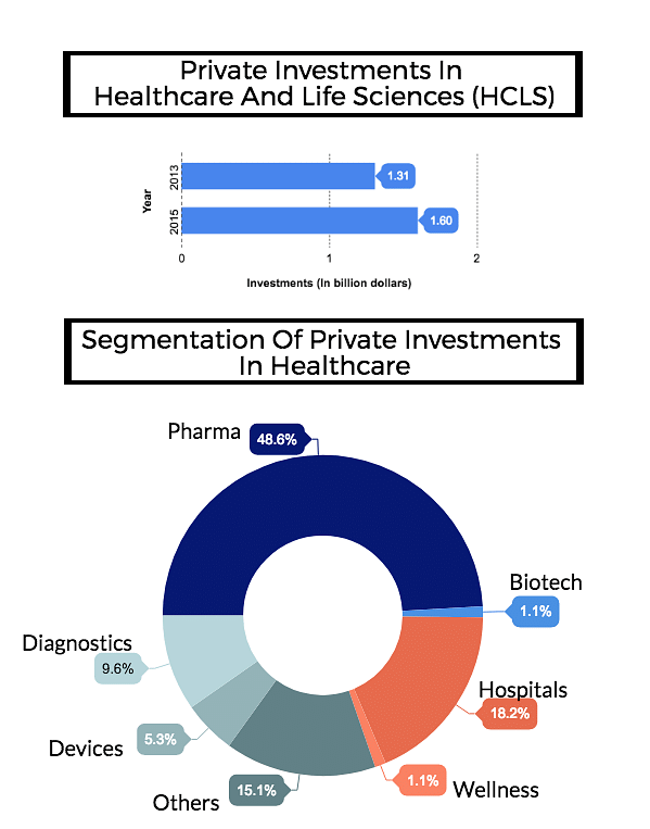 """Private investments in healthcare sector sees a rise. Source: nfo<a href=""""https://drive.google.com/a/indiaspend.org/file/d/0B8LZQyAjGHV2aVk3QkNnUHg3UTA/view?usp=sharing"""">Healthcare In India: Key Trends, Challenges And Innovation Landscape</a>.&nbsp;"""