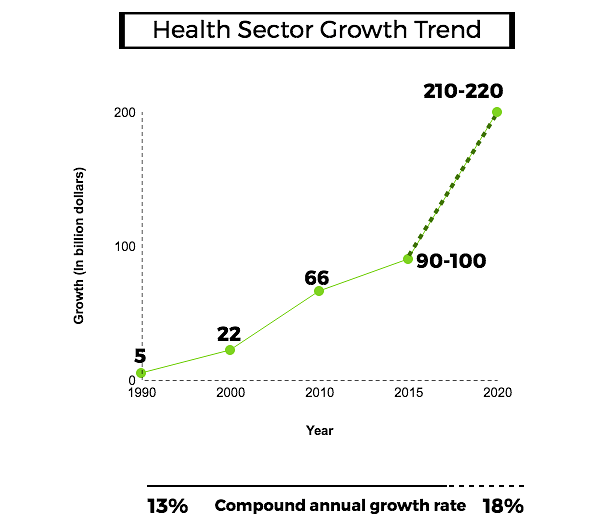 """Healthcare industry expected to grow by 20 percent by 2020. Source: <a href=""""https://drive.google.com/a/indiaspend.org/file/d/0B8LZQyAjGHV2aVk3QkNnUHg3UTA/view?usp=sharing"""">Healthcare In India: Key Trends, Challenges And Innovation Landscape</a>.&nbsp;"""