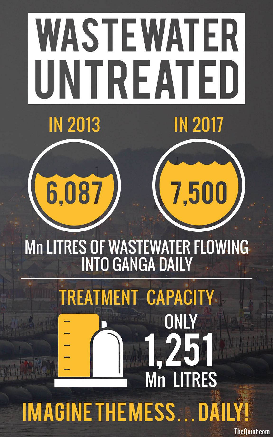 Source: Answer submitted in Rajya Sabha by Ministry of Water Resources.(Infographic: <b>The Quint</b>/Harsh Sahani)