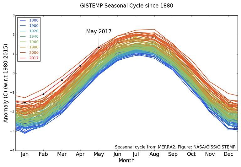 """(Photo Courtesy:<a href=""""https://climate.nasa.gov/internal_resources/1169""""> NASA</a>)"""