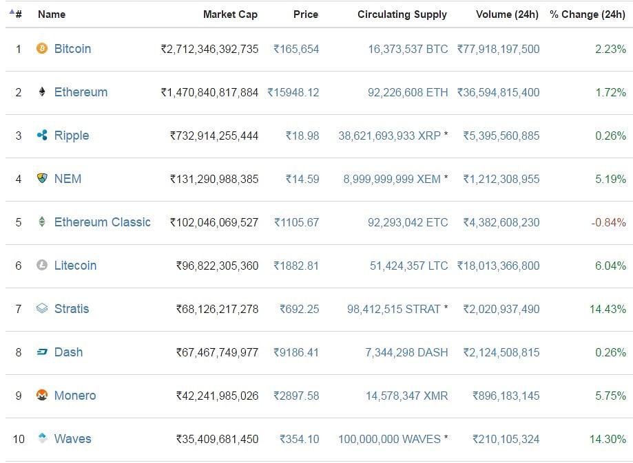 Bitcoin has a market capitalisation worth Rs 2,71,235 crores. (Photo Courtesy: Coinmarketcap.com)