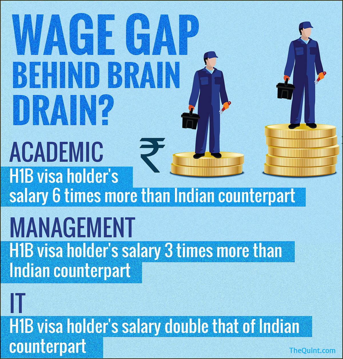 Source: Monster India, IIM-A, Monster Salary Index 2016, U.S Dept. of Labour