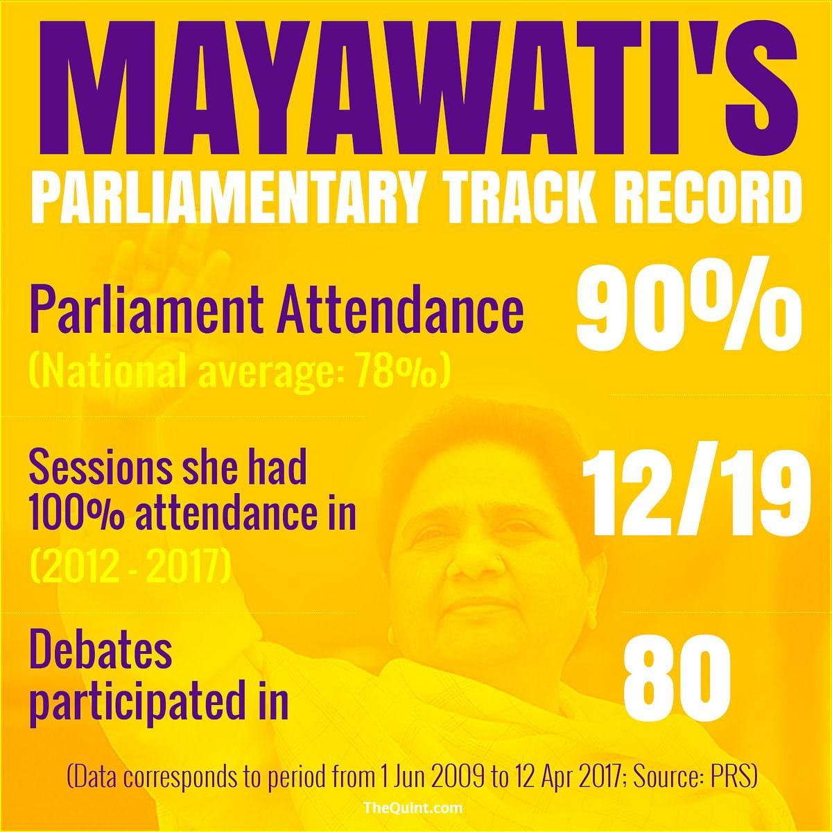 """<b>Source:</b> <a href=""""http://www.prsindia.org/mptrack/mayawati"""">PRS Legislative Research</a>"""