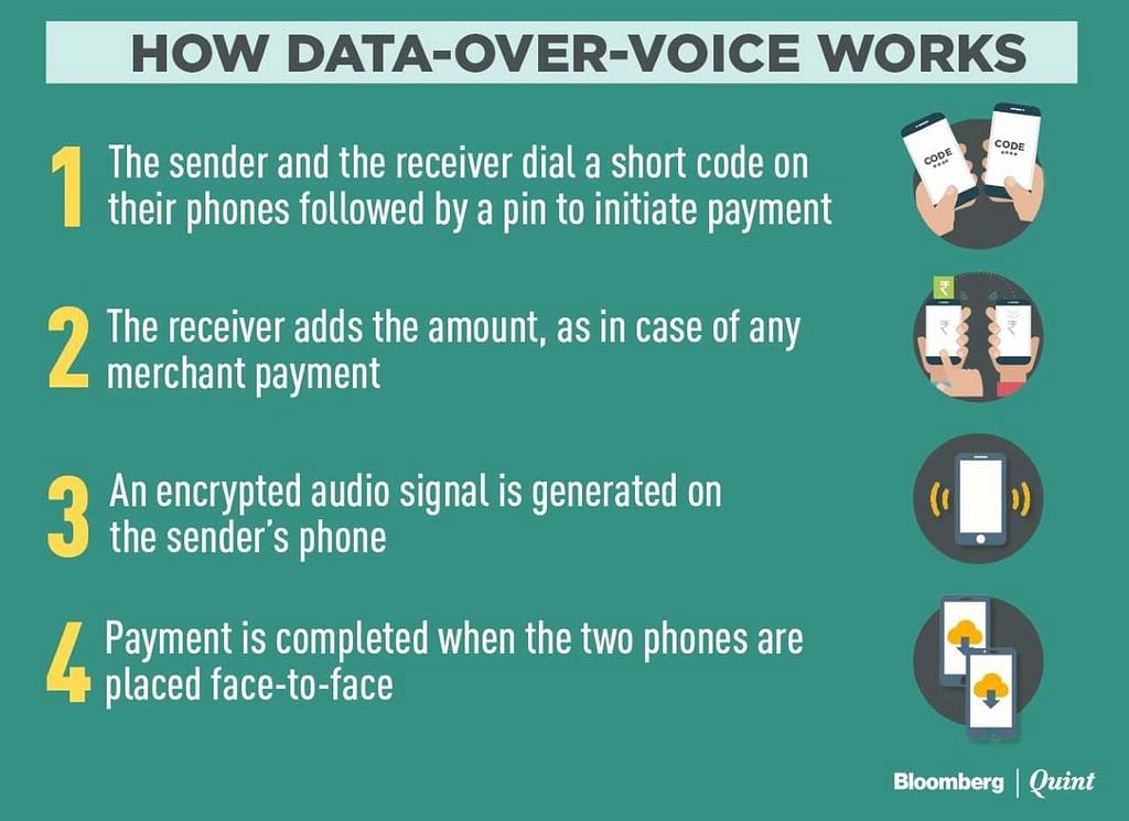 In India Soon: Slovenian Co Using Voice to Make Mobile Payments