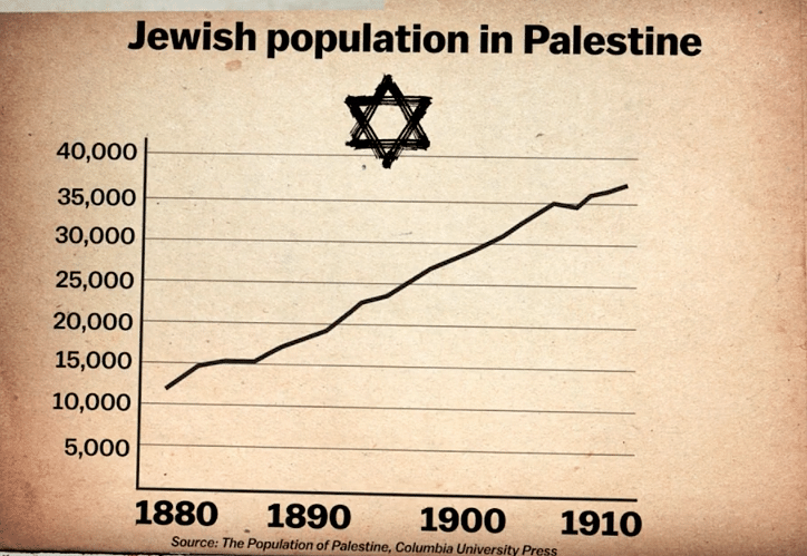 The migration of Jews escaping persecution in Europe.