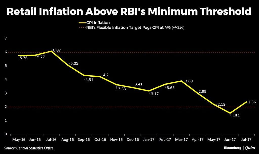 Retail Inflation Hikes in July as Food, Fuel Prices Rise
