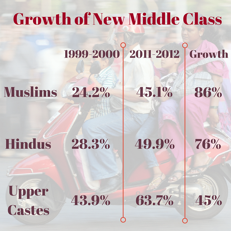 Is Rise of Hindutva Proportional to Growth of Muslim Middle-Class?