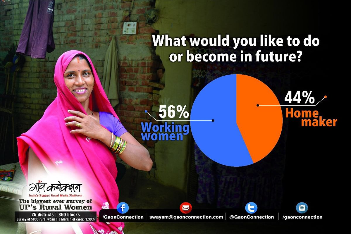 Rural UP Women Want to Work & Are Going to Beauty Parlours: Survey