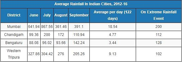 "Source: <a href=""http://hydro.imd.gov.in/hydrometweb/(S(n0cdrh45ojalh3vqc0zpmonk))/DistrictRaifall.aspx"">Customised Rainfall Information System</a>, Indian Meteorological Department. (Note: Figures in mm.)"