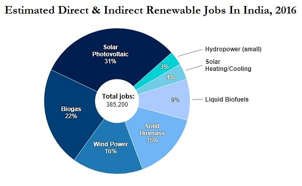 There Could Be 3 Lakh Jobs in Solar, Wind Sectors by 2022 in India