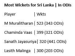 In Stats: Sri Lanka's Biggest Defeats, Rohit's Fastest 100s & More
