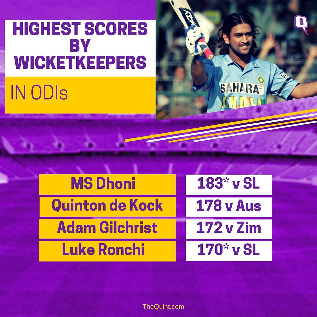 In Stats: 4 Biggest Records Held by MS Dhoni Before His 300th ODI