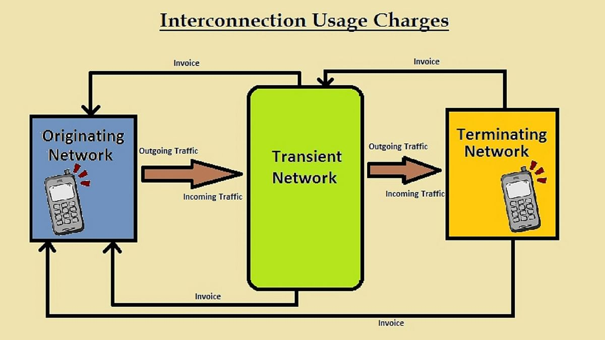A diagram representing interconnection usage charges from originating network to terminating network.
