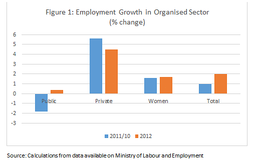 Macro-Employment Policy Conundrums: Analysing Indian Economy at 71