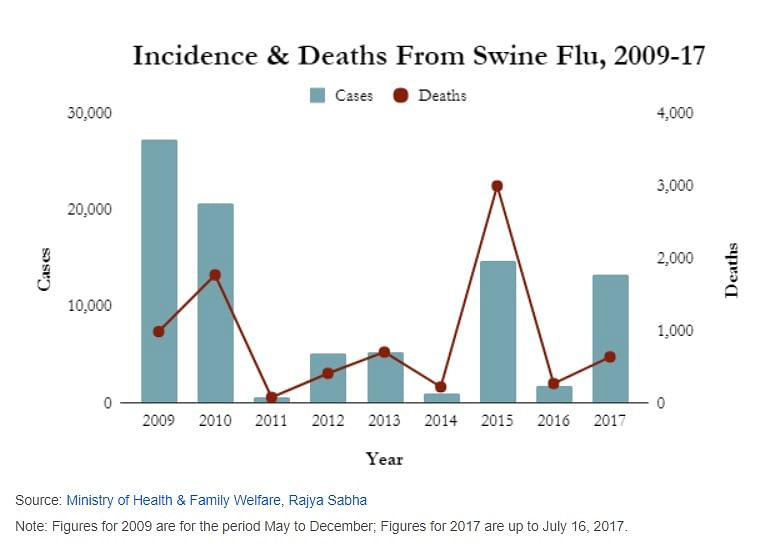Swine Flu Cases Rise 9-Fold As India's Response System Falters
