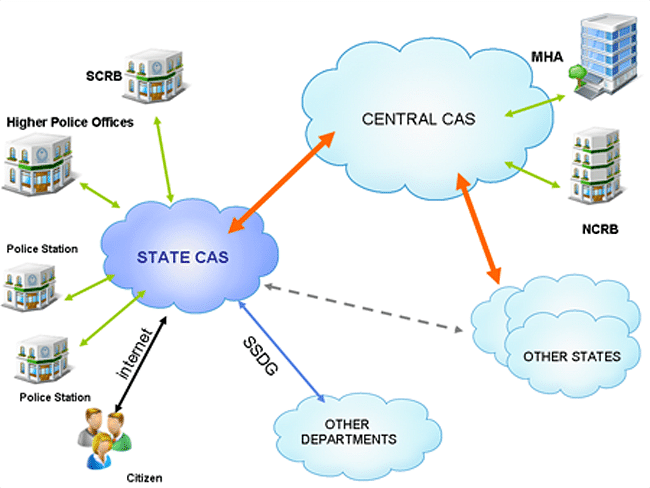 The Concept of Crime and Criminal Tracking Networks and Systems.