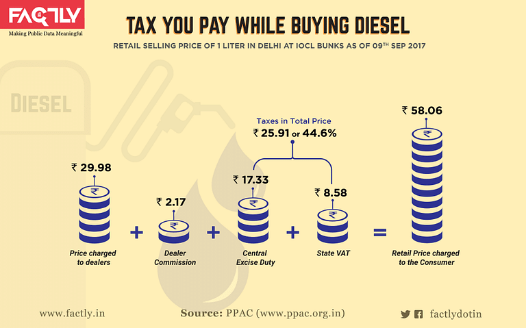 A graphical representation of tax paid while buying diesel.