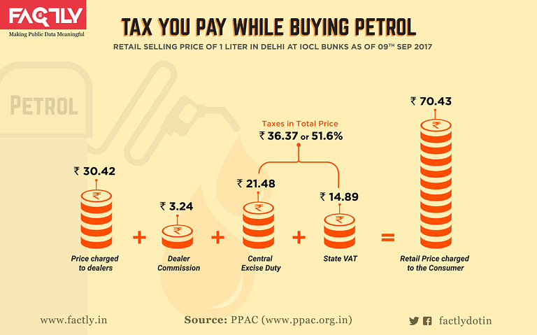 A graphical representation of  tax paid while buying petrol.