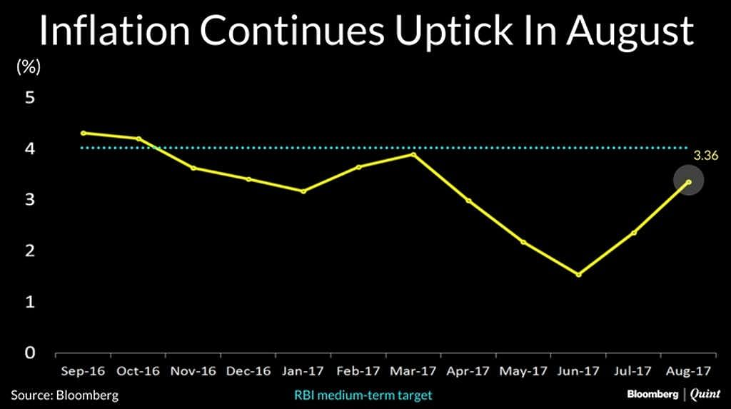 Costly Tomatoes, Onions Push Up Inflation by 3.36% in August