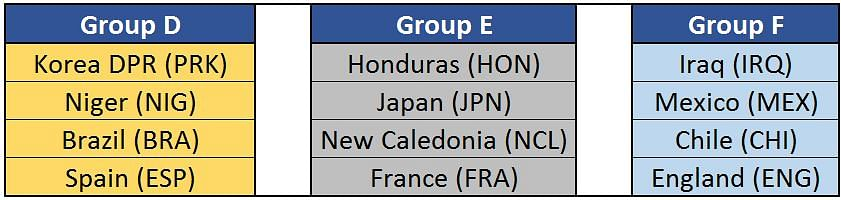 2017 Fifa Under-17 World Cup: Group D-F