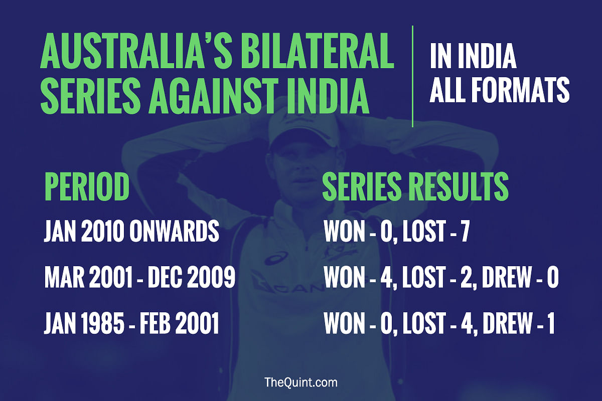 In Stats: India Set to Increase Australia's Misery in Bengaluru