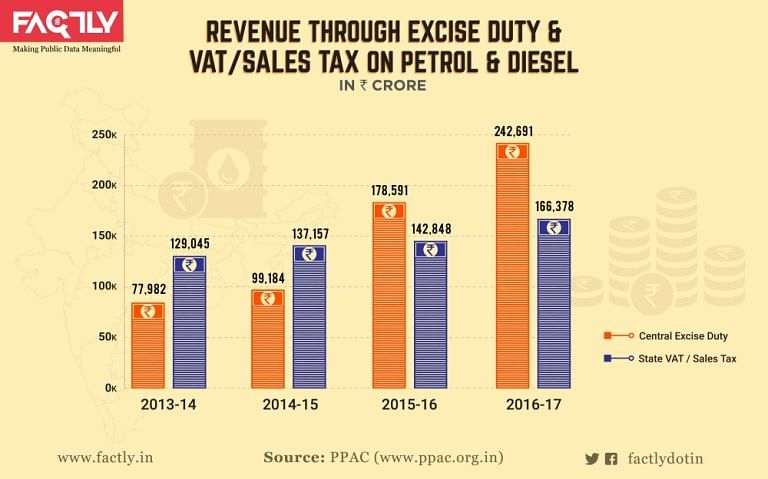 A graphical representation of revenue through excise duty and VAT/sales tax on petrol and diesel.