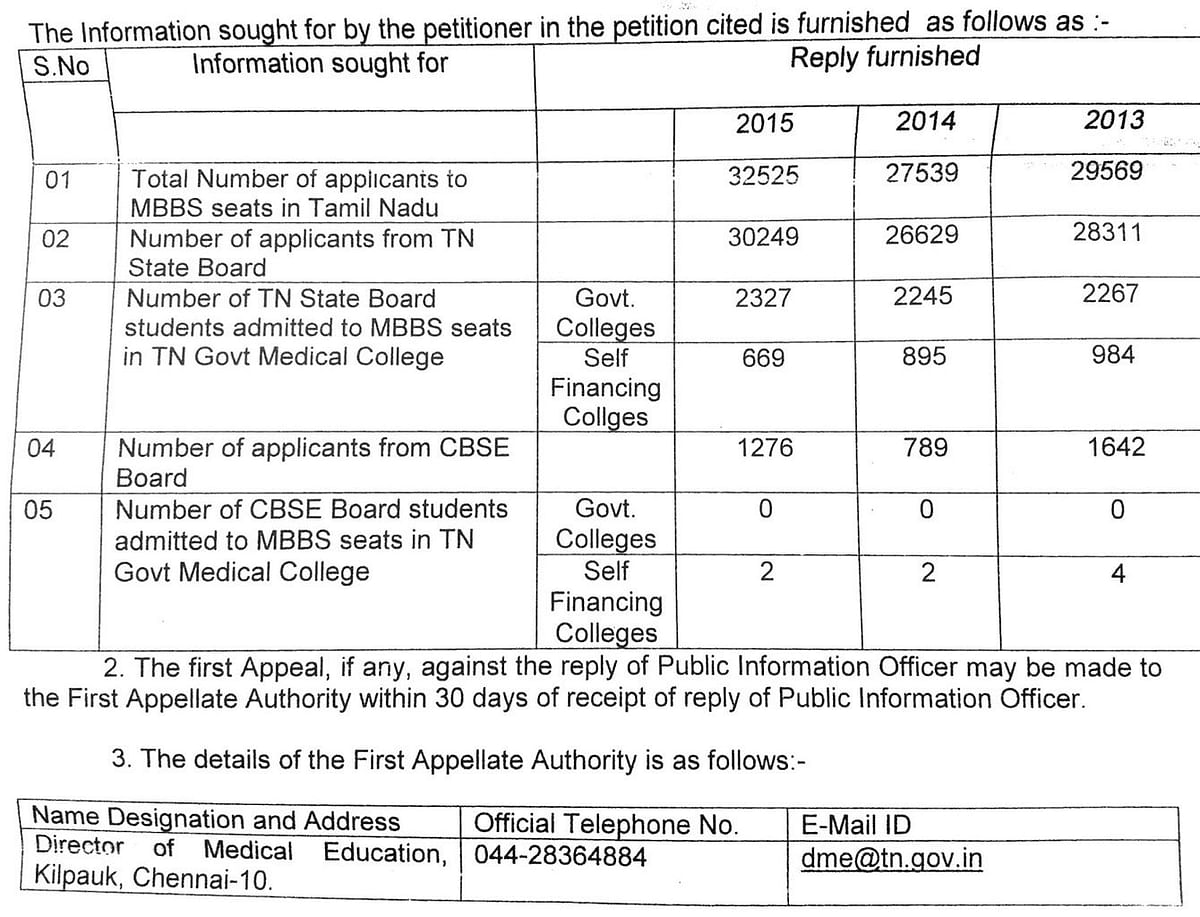 According to the RTI, not a single CBSE student has been admitted to MBBS seats between 2013-15.