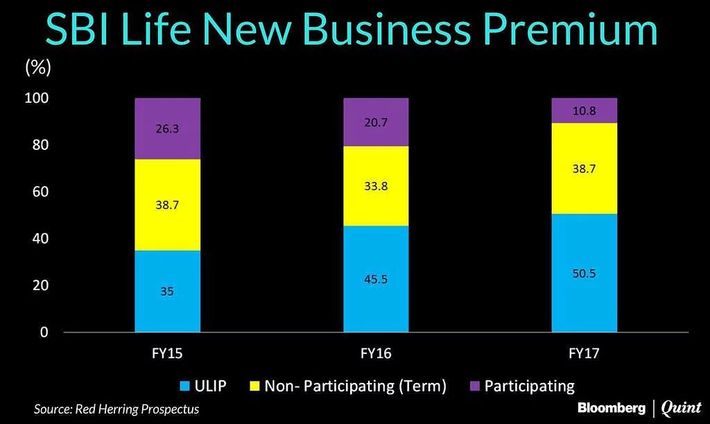 SBI Life IPO Opens Today: Here's What You Need To Know