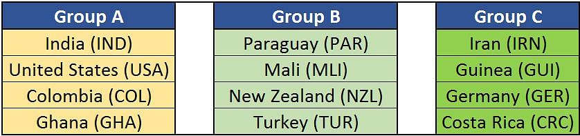2017 Fifa Under-17 World Cup: Group A-C