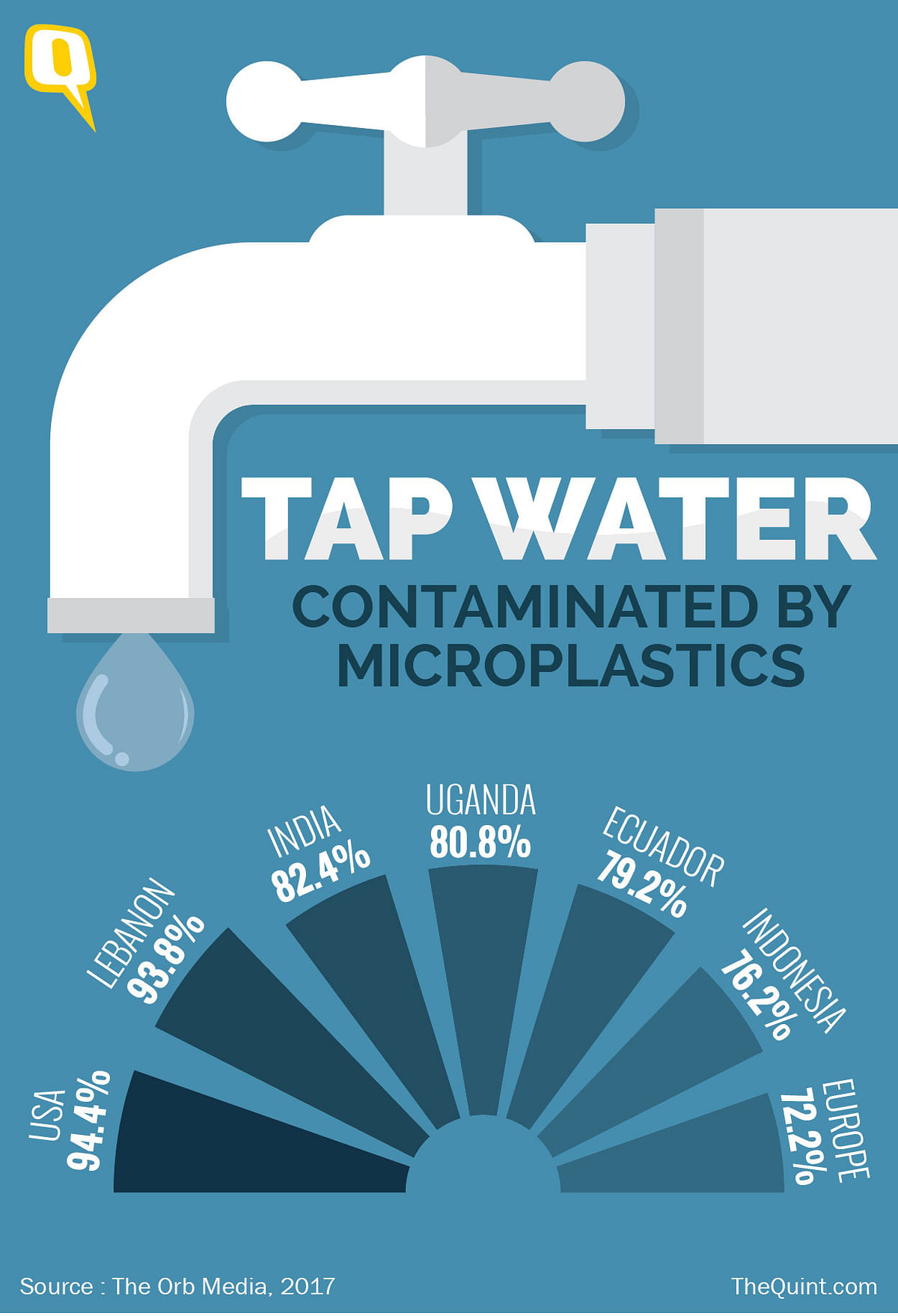 83 percent of the the tap water samples collected from across the world were found to be contaminated with microplastics.