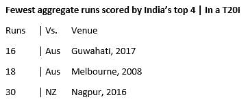 In Stats: Australia's Convincing Victory Over India in Second T20