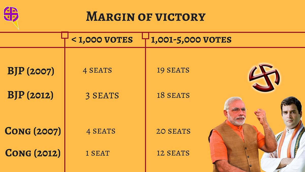 Gujarat Elections: 5  Factors From 2012 Polls May Hold the Key